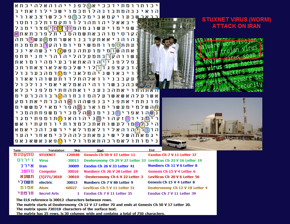 the stuxnet virus Stuxnet is the computer virus that sabotaged iran's uranium enrichment program back in 2010 it was the first publicly known example of a virus being used to attack industrial machinery.